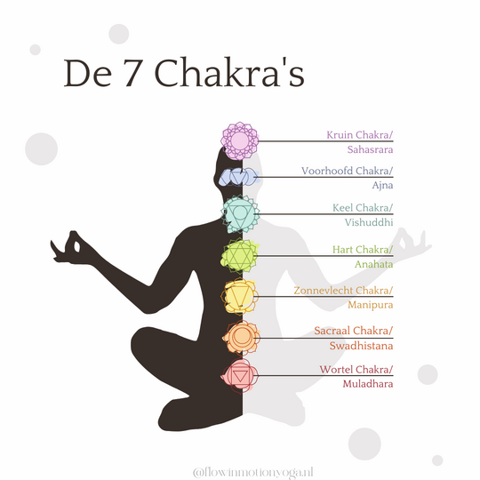 de 7 yoga chakras openen