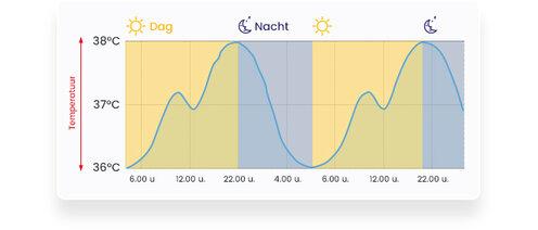 lichaamstemperatuur grafiek